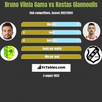 Bruno Vilela Gama vs Kostas Giannoulis h2h player stats