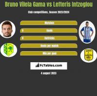 Bruno Vilela Gama vs Lefteris Intzoglou h2h player stats