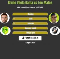 Bruno Vilela Gama vs Leo Matos h2h player stats