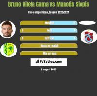 Bruno Vilela Gama vs Manolis Siopis h2h player stats
