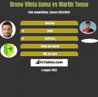 Bruno Vilela Gama vs Martin Tonso h2h player stats