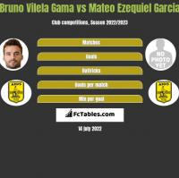 Bruno Vilela Gama vs Mateo Ezequiel Garcia h2h player stats