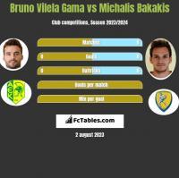 Bruno Vilela Gama vs Michalis Bakakis h2h player stats