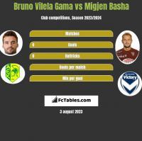 Bruno Vilela Gama vs Migjen Basha h2h player stats
