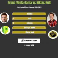 Bruno Vilela Gama vs Niklas Hult h2h player stats