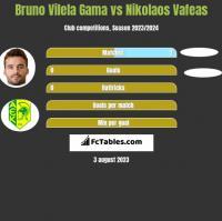 Bruno Vilela Gama vs Nikolaos Vafeas h2h player stats