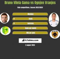 Bruno Vilela Gama vs Ognjen Vranjes h2h player stats