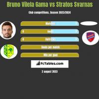 Bruno Vilela Gama vs Stratos Svarnas h2h player stats