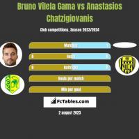 Bruno Vilela Gama vs Anastasios Chatzigiovanis h2h player stats