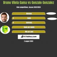 Bruno Vilela Gama vs Gonzalo Gonzalez h2h player stats