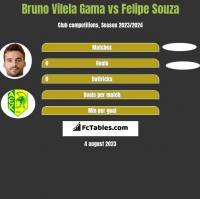 Bruno Vilela Gama vs Felipe Souza h2h player stats