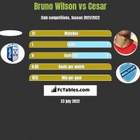 Bruno Wilson vs Cesar h2h player stats
