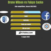 Bruno Wilson vs Falaye Sacko h2h player stats