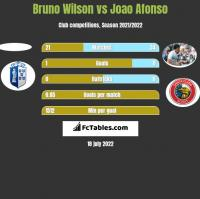 Bruno Wilson vs Joao Afonso h2h player stats