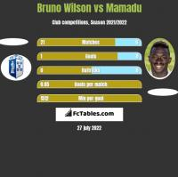 Bruno Wilson vs Mamadu h2h player stats