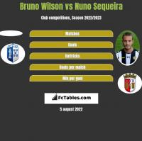 Bruno Wilson vs Nuno Sequeira h2h player stats