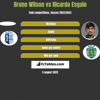 Bruno Wilson vs Ricardo Esgaio h2h player stats