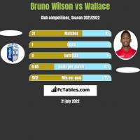 Bruno Wilson vs Wallace h2h player stats