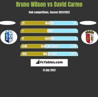 Bruno Wilson vs David Carmo h2h player stats