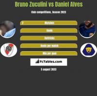 Bruno Zuculini vs Daniel Alves h2h player stats