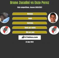 Bruno Zuculini vs Enzo Perez h2h player stats