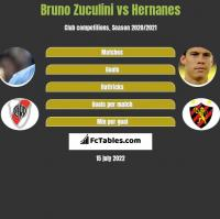 Bruno Zuculini vs Hernanes h2h player stats
