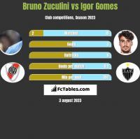 Bruno Zuculini vs Igor Gomes h2h player stats