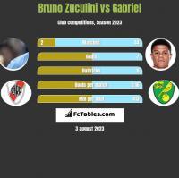 Bruno Zuculini vs Gabriel h2h player stats