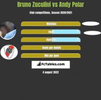 Bruno Zuculini vs Andy Polar h2h player stats