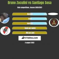 Bruno Zuculini vs Santiago Sosa h2h player stats