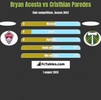 Bryan Acosta vs Cristhian Paredes h2h player stats
