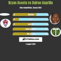 Bryan Acosta vs Dairon Asprilla h2h player stats