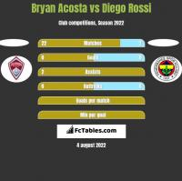 Bryan Acosta vs Diego Rossi h2h player stats