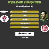 Bryan Acosta vs Diego Valeri h2h player stats