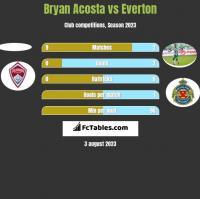 Bryan Acosta vs Everton h2h player stats