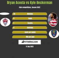 Bryan Acosta vs Kyle Beckerman h2h player stats