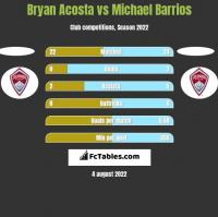 Bryan Acosta vs Michael Barrios h2h player stats