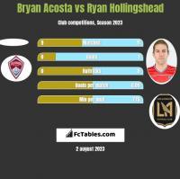 Bryan Acosta vs Ryan Hollingshead h2h player stats