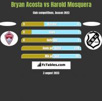 Bryan Acosta vs Harold Mosquera h2h player stats