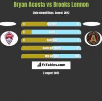 Bryan Acosta vs Brooks Lennon h2h player stats