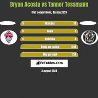 Bryan Acosta vs Tanner Tessmann h2h player stats