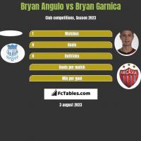 Bryan Angulo vs Bryan Garnica h2h player stats