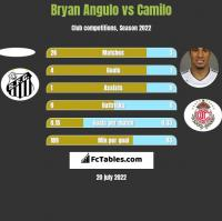 Bryan Angulo vs Camilo h2h player stats