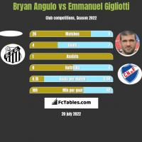 Bryan Angulo vs Emmanuel Gigliotti h2h player stats