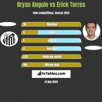 Bryan Angulo vs Erick Torres h2h player stats