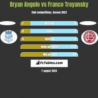 Bryan Angulo vs Franco Troyansky h2h player stats