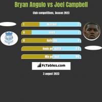 Bryan Angulo vs Joel Campbell h2h player stats