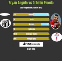 Bryan Angulo vs Orbelin Pineda h2h player stats
