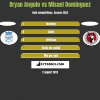 Bryan Angulo vs Misael Dominguez h2h player stats