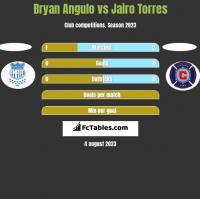 Bryan Angulo vs Jairo Torres h2h player stats